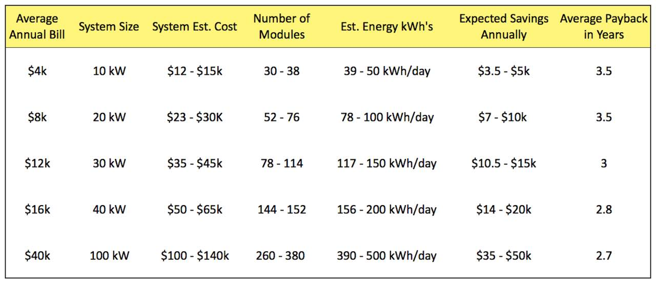 Snowy Regional Solar Savings Estimates